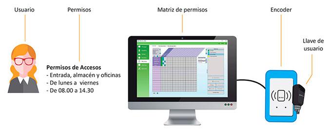 Control de accesos industial, matriz de permisos expecificando quien, cuando y donde puede acceder.