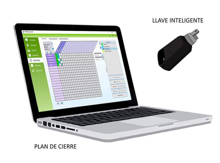 Plan de cierre control de accesos llave inteligente personalizada según usuarios, cierres, días y horarios